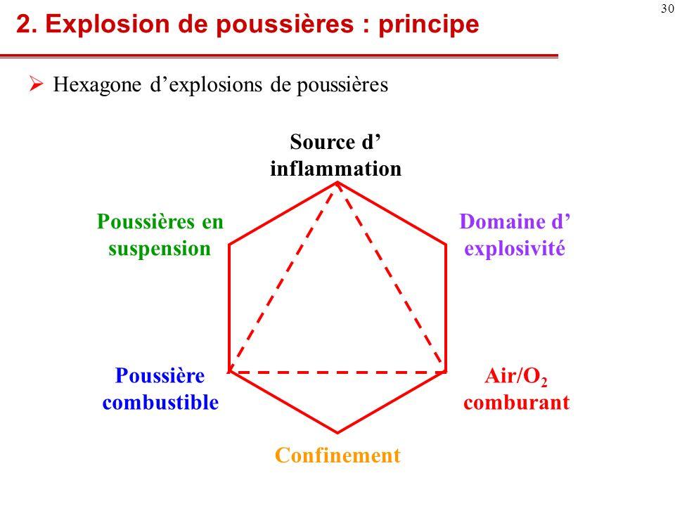 2. Explosion de poussières : principe