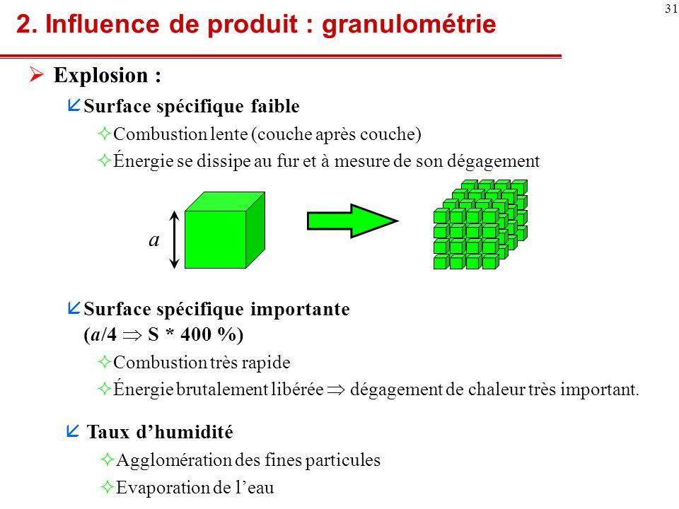 2. Influence de produit : granulométrie