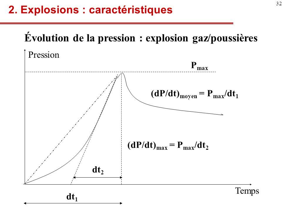 Évolution de la pression : explosion gaz/poussières