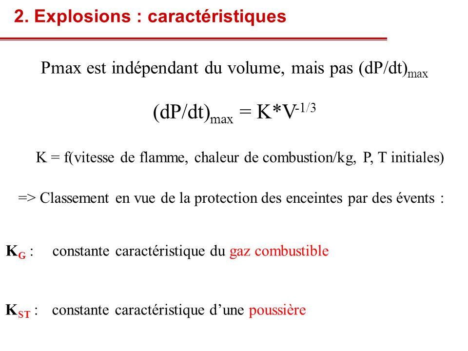 Pmax est indépendant du volume, mais pas (dP/dt)max