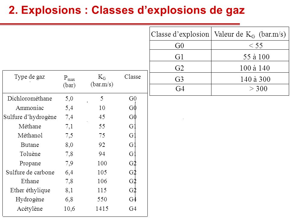 2. Explosions : Classes d'explosions de gaz