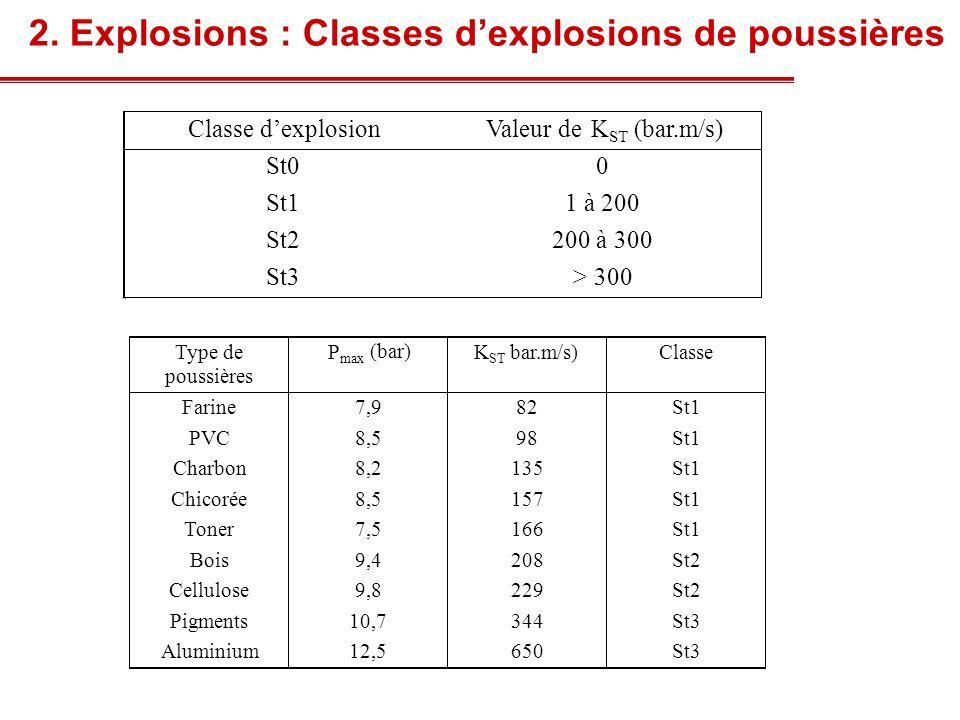 2. Explosions : Classes d'explosions de poussières