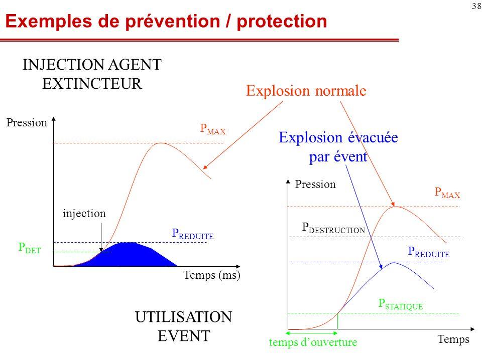 Exemples de prévention / protection