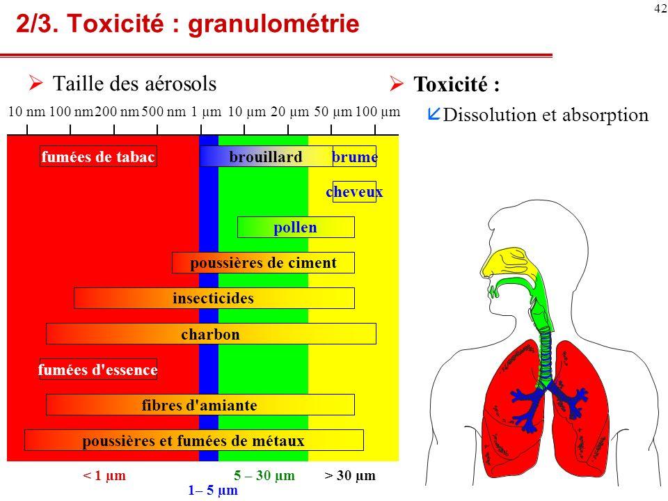2/3. Toxicité : granulométrie