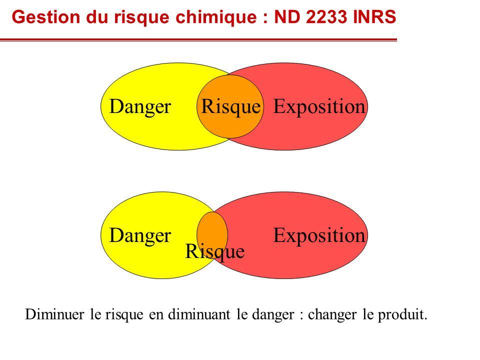 Exposition Risque Danger Danger Exposition Risque