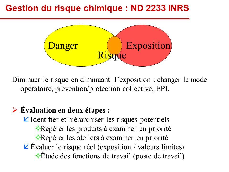 Danger Exposition Risque Gestion du risque chimique : ND 2233 INRS