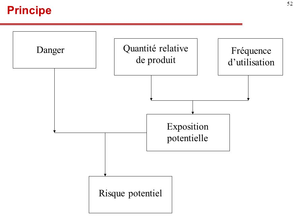 Principe Quantité relative de produit Danger Fréquence d'utilisation