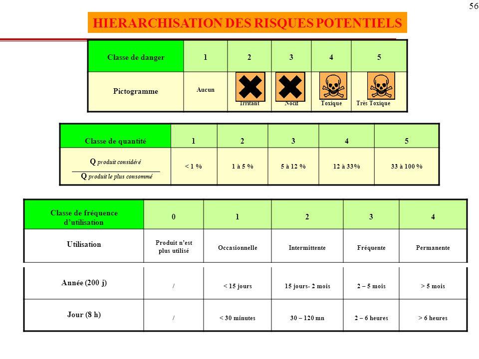 HIERARCHISATION DES RISQUES POTENTIELS