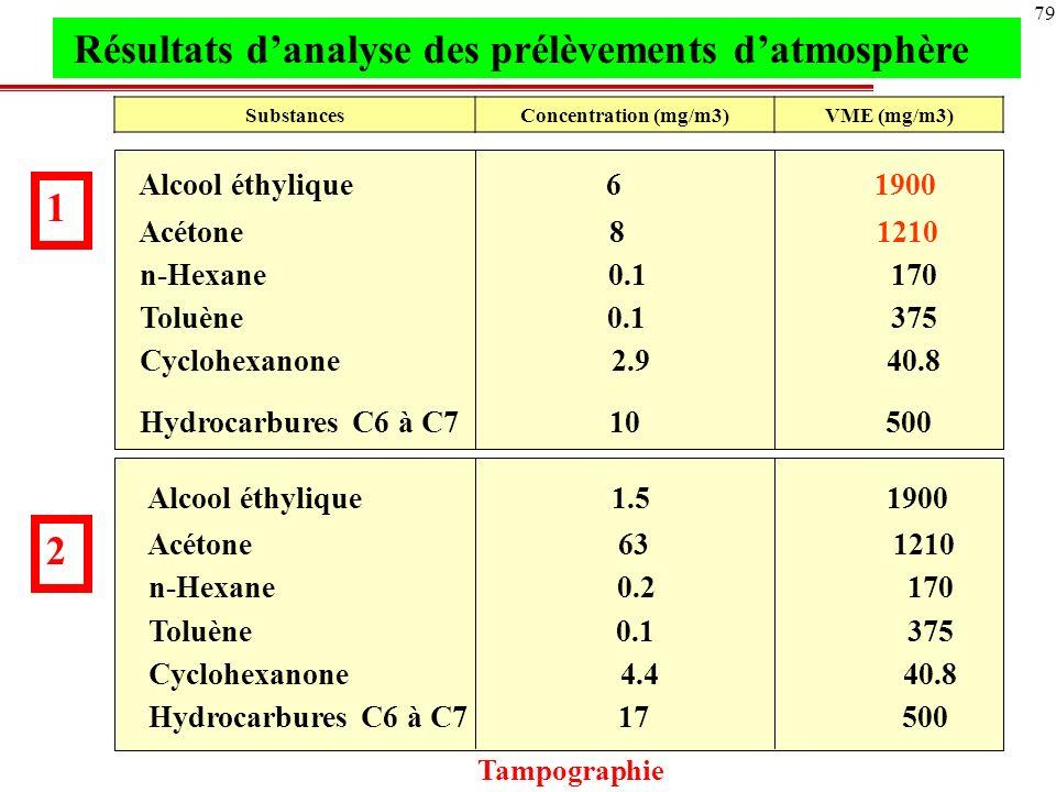 Alcool éthylique 6 1900 Acétone 8 1210 n-Hexane 0.1 170