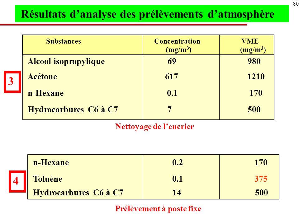Alcool isopropylique 69 980 Acétone 617 1210 n-Hexane 0.1 170