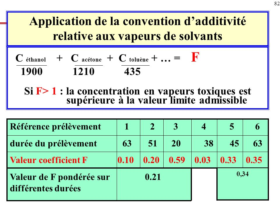 Application de la convention d'additivité relative aux vapeurs de solvants