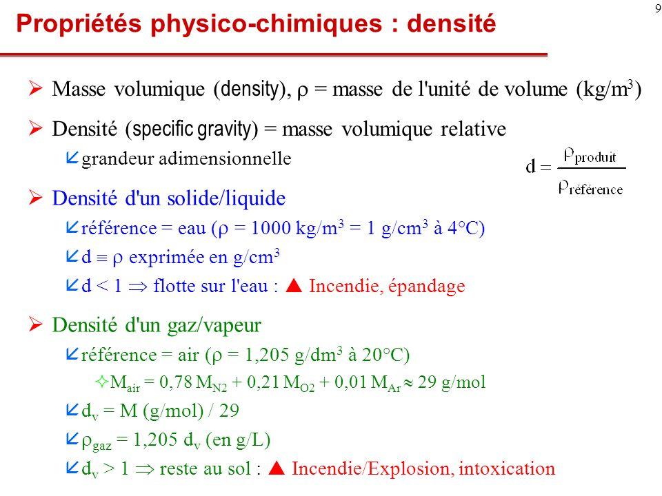 Propriétés physico-chimiques : densité