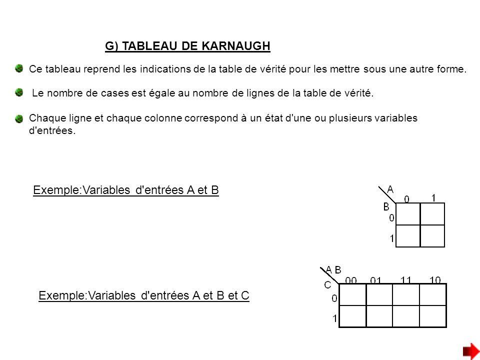Exemple:Variables d entrées A et B