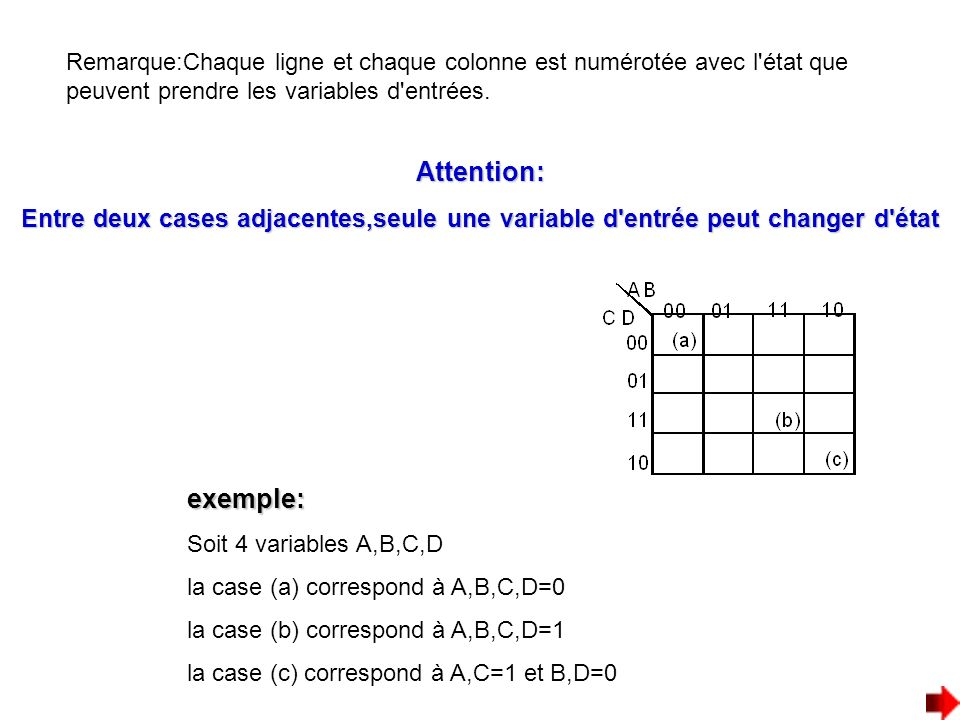 Remarque:Chaque ligne et chaque colonne est numérotée avec l état que peuvent prendre les variables d entrées.