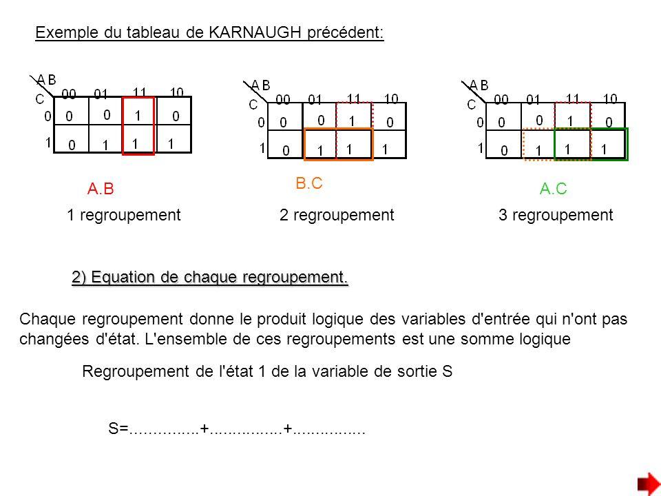 Exemple du tableau de KARNAUGH précédent: