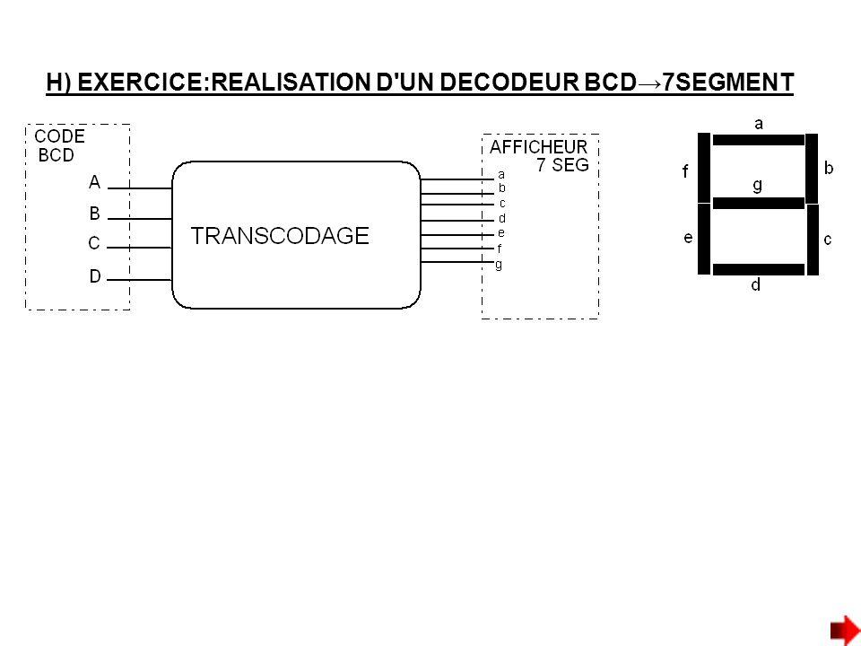 H) EXERCICE:REALISATION D UN DECODEUR BCD→7SEGMENT