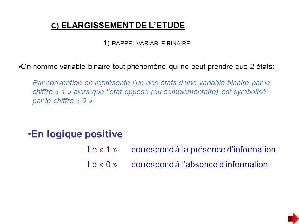 En logique positive Le « 1 » correspond à la présence d'information