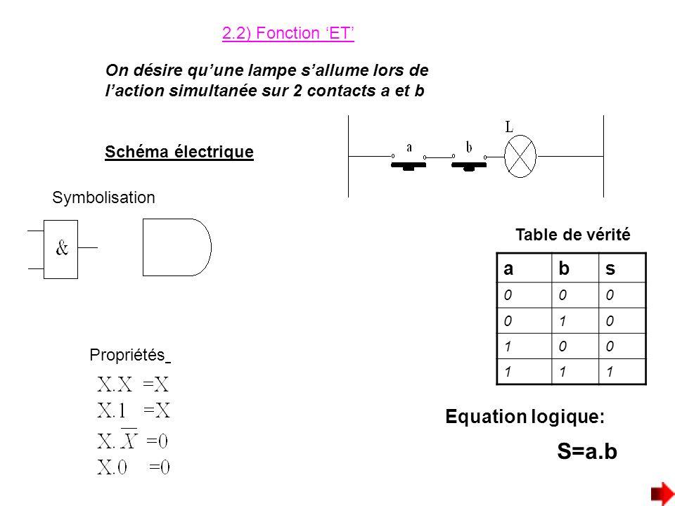 S=a.b a b s Equation logique: 2.2) Fonction 'ET'