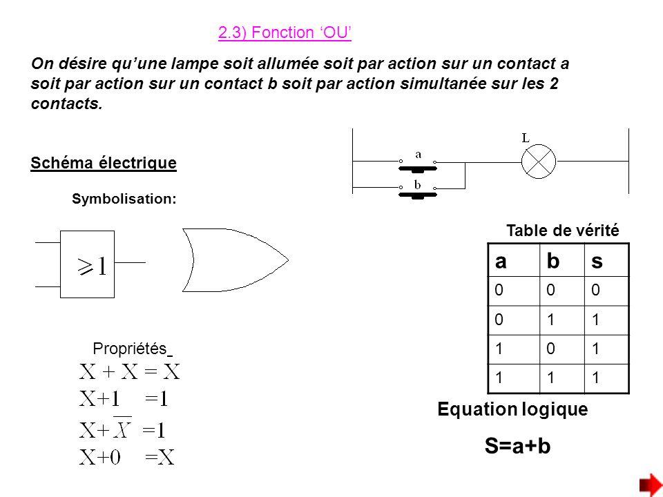 a b s S=a+b Equation logique 2.3) Fonction 'OU'