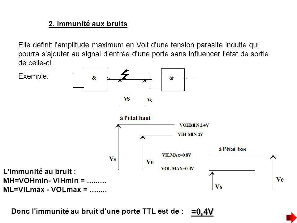 2. Immunité aux bruits