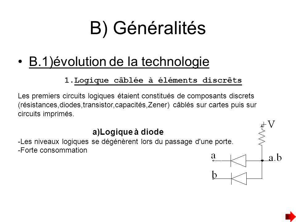 B) Généralités B.1)évolution de la technologie