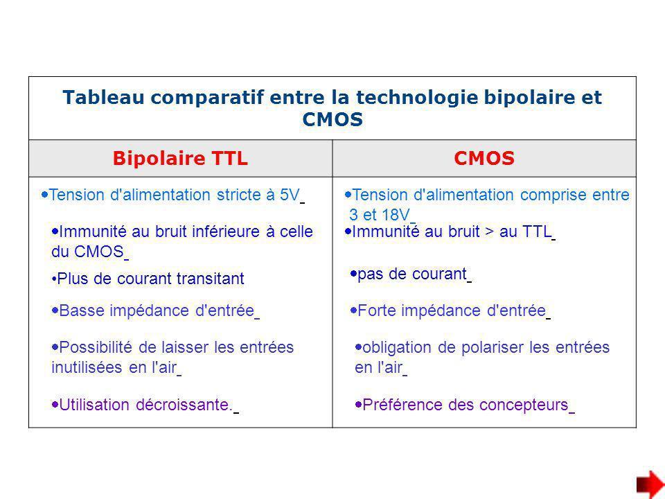 Tableau comparatif entre la technologie bipolaire et CMOS