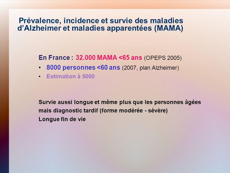 15/05/11 Prévalence, incidence et survie des maladies d'Alzheimer et maladies apparentées (MAMA) En France : 32.000 MAMA <65 ans (OPEPS 2005)