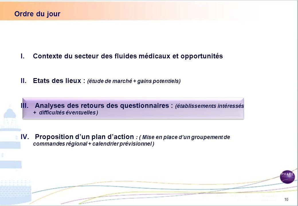 Ordre du jour Contexte du secteur des fluides médicaux et opportunités