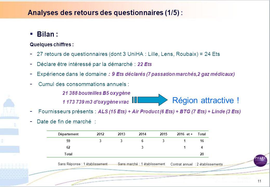 Analyses des retours des questionnaires (1/5) :