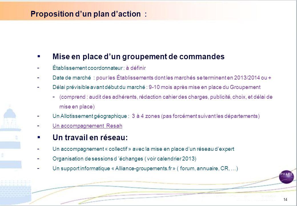 Proposition d'un plan d'action :