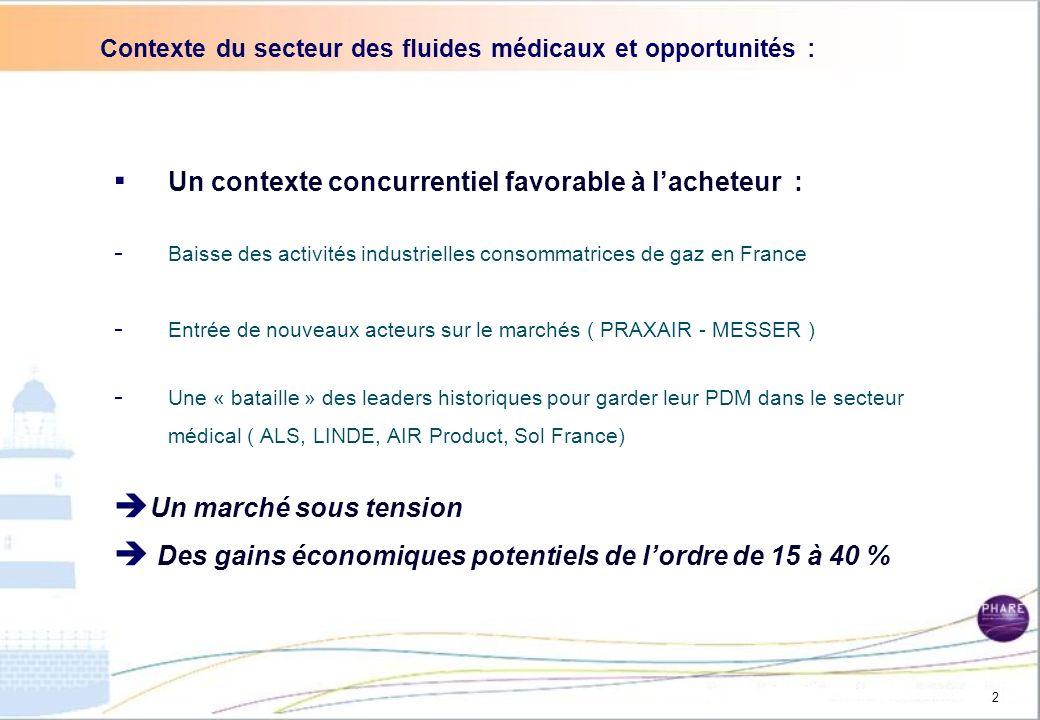 Contexte du secteur des fluides médicaux et opportunités :