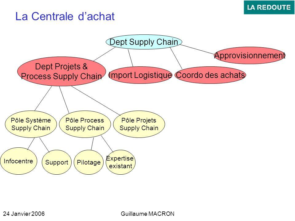 La Centrale d'achat Dept Supply Chain Approvisionnement Dept Projets &