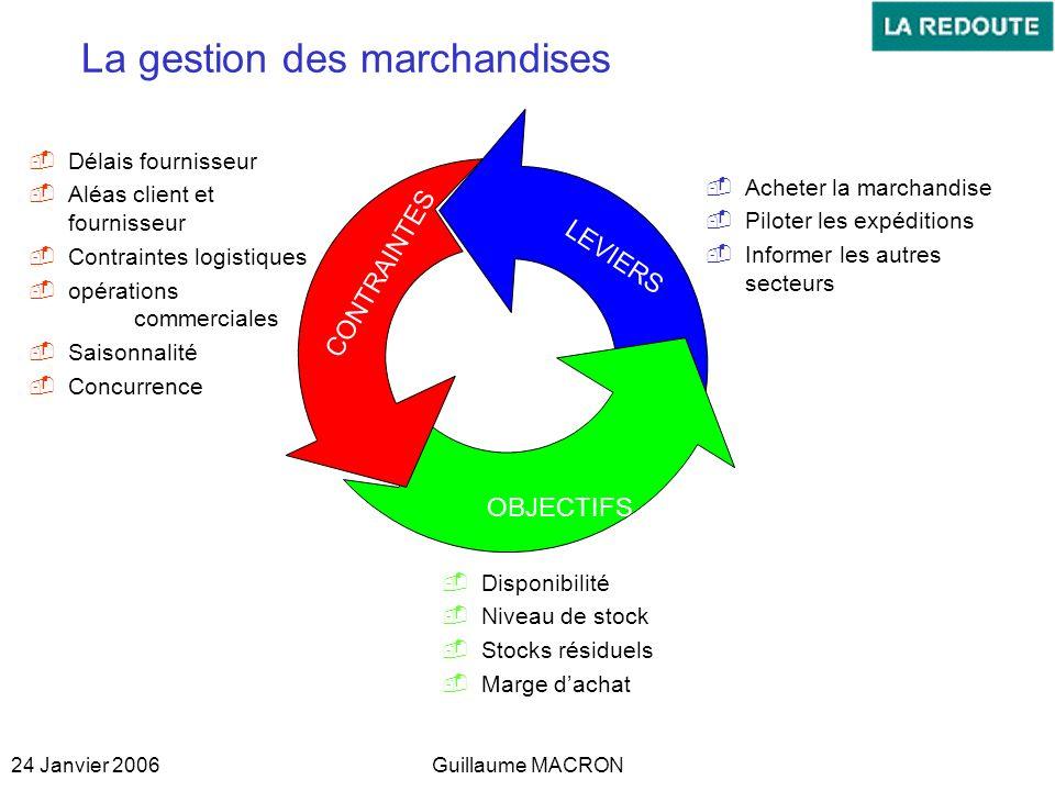 La gestion des marchandises