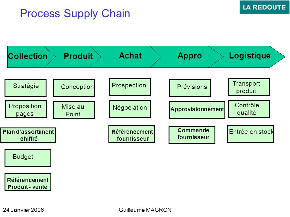 Process Supply Chain Produit Achat Appro Logistique Collection