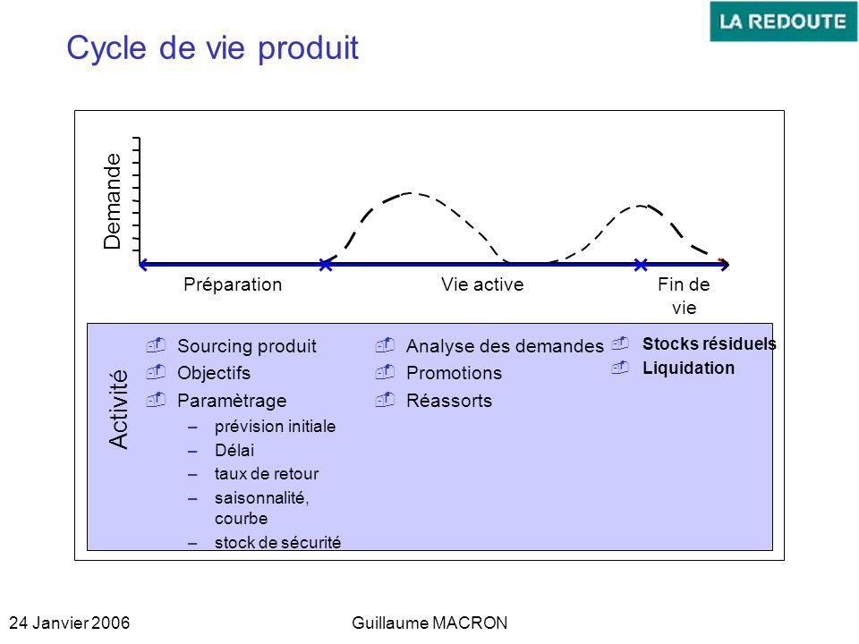 Cycle de vie produit Activité Demande Préparation Vie active Fin de