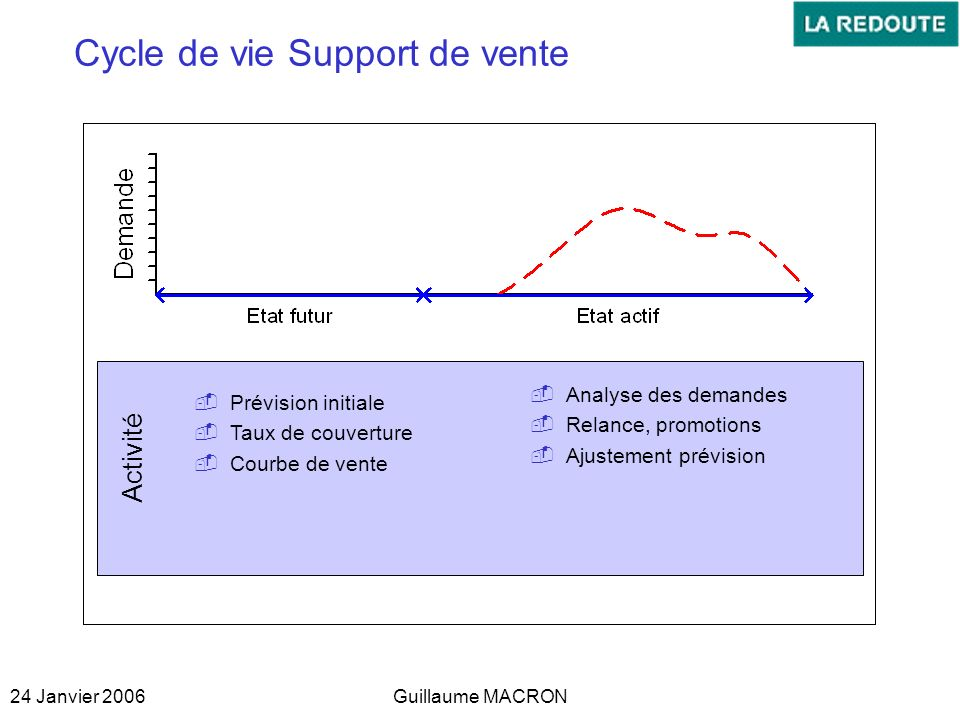Cycle de vie Support de vente