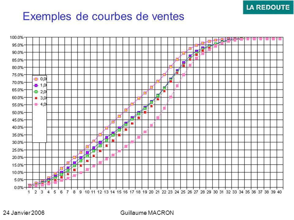 Exemples de courbes de ventes