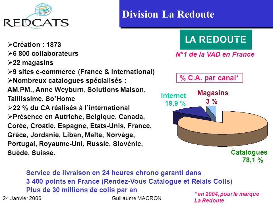 Division La Redoute % C.A. par canal* Création : 1873