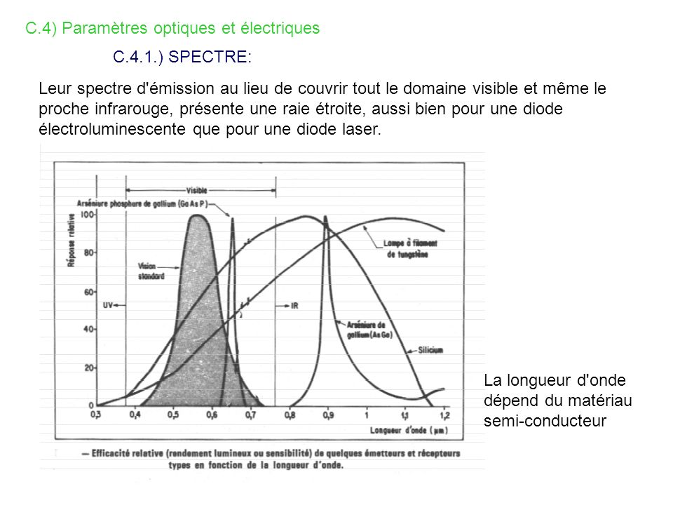 C.4) Paramètres optiques et électriques