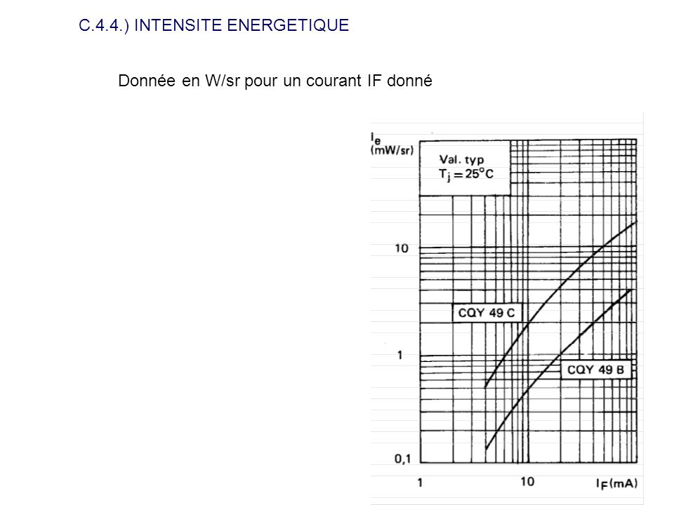 C.4.4.) INTENSITE ENERGETIQUE
