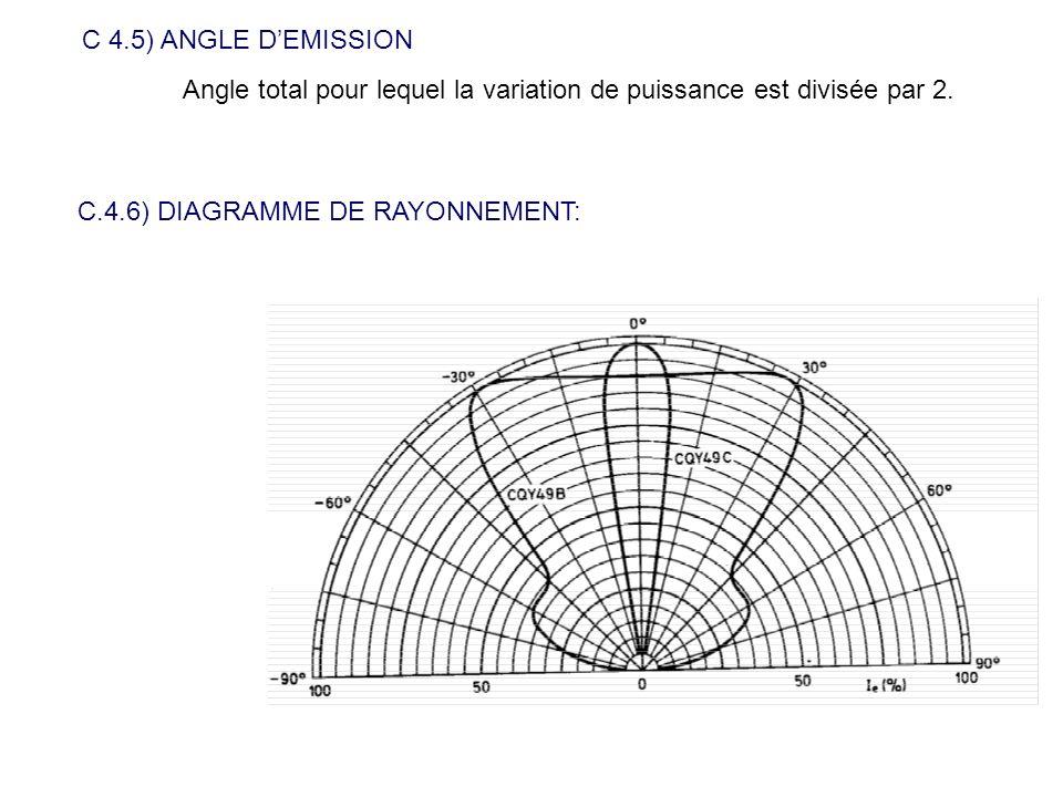 C 4.5) ANGLE D'EMISSION Angle total pour lequel la variation de puissance est divisée par 2.