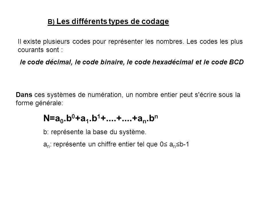 B) Les différents types de codage