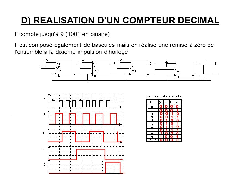 D) REALISATION D UN COMPTEUR DECIMAL