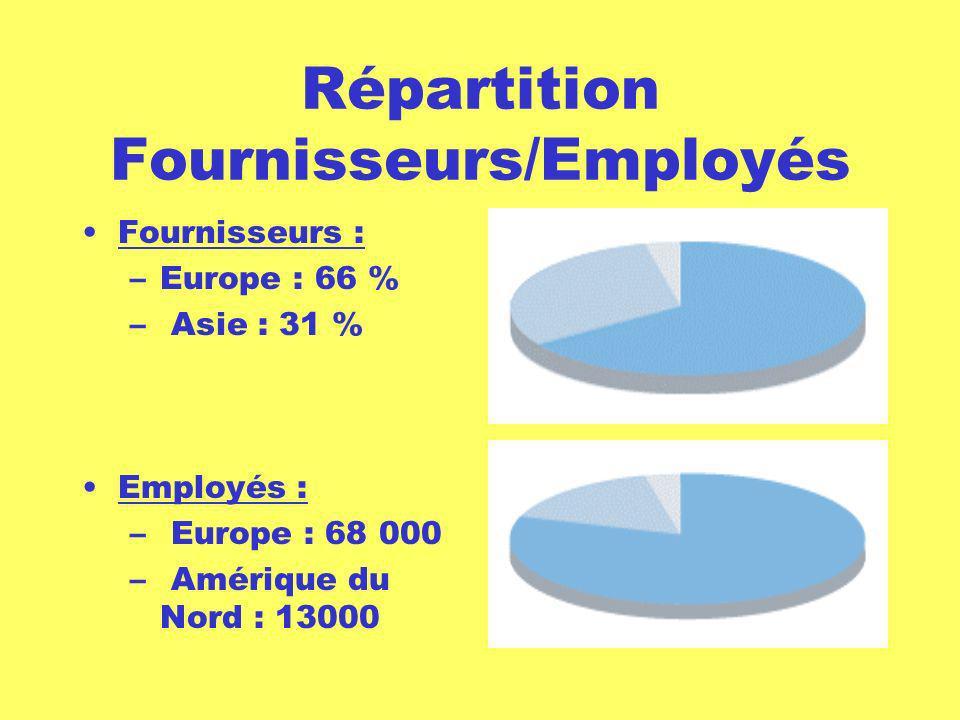 Répartition Fournisseurs/Employés
