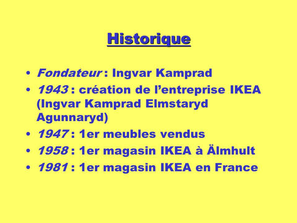 Historique Fondateur : Ingvar Kamprad