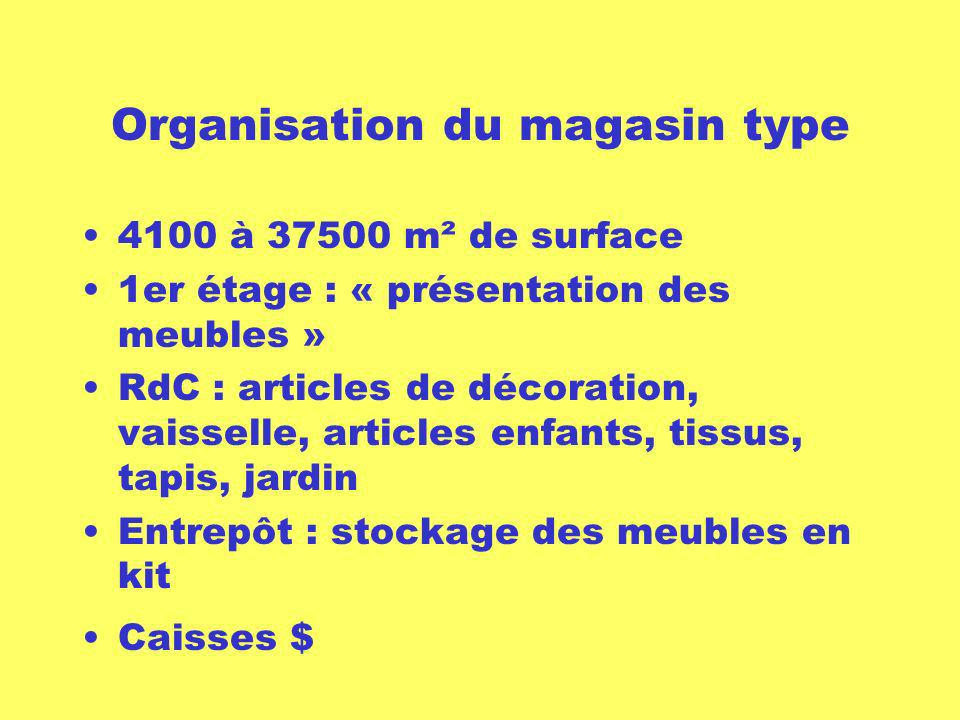 Organisation du magasin type