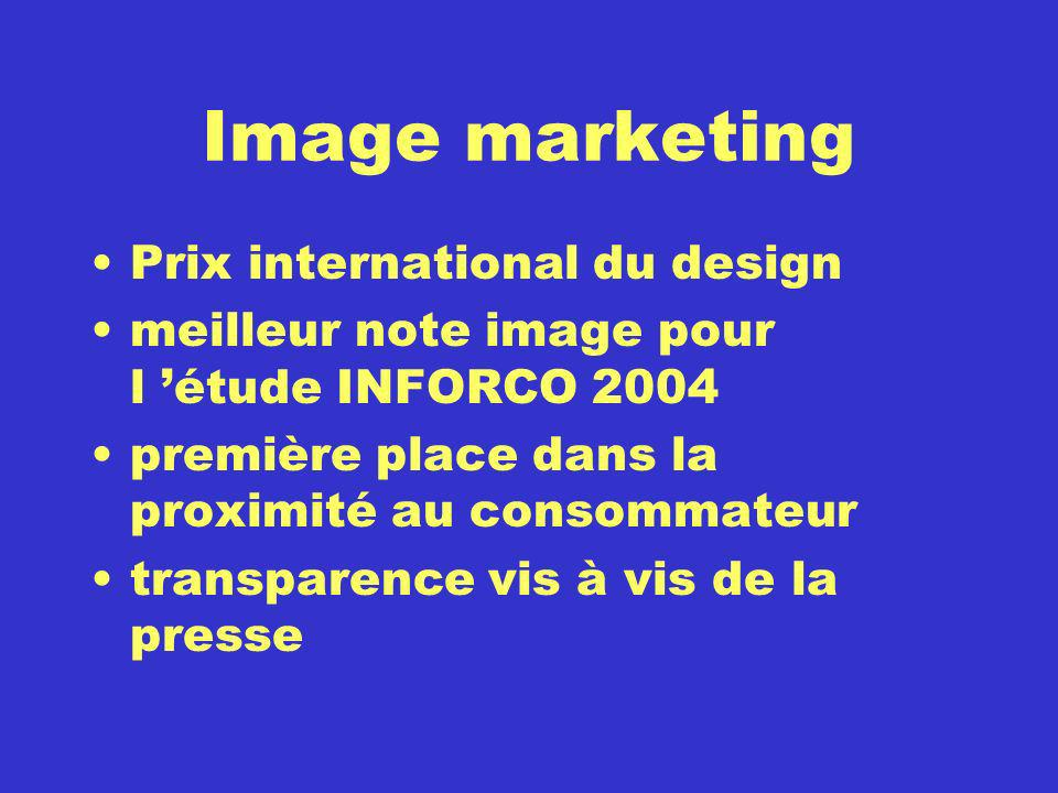 Image marketing Prix international du design