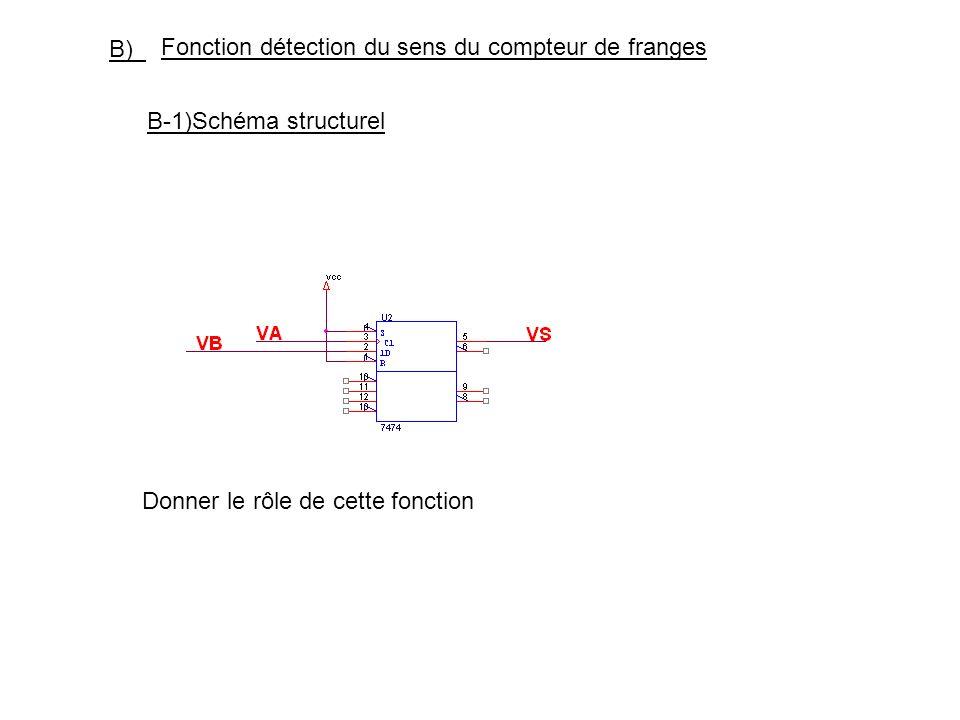 B) Fonction détection du sens du compteur de franges.