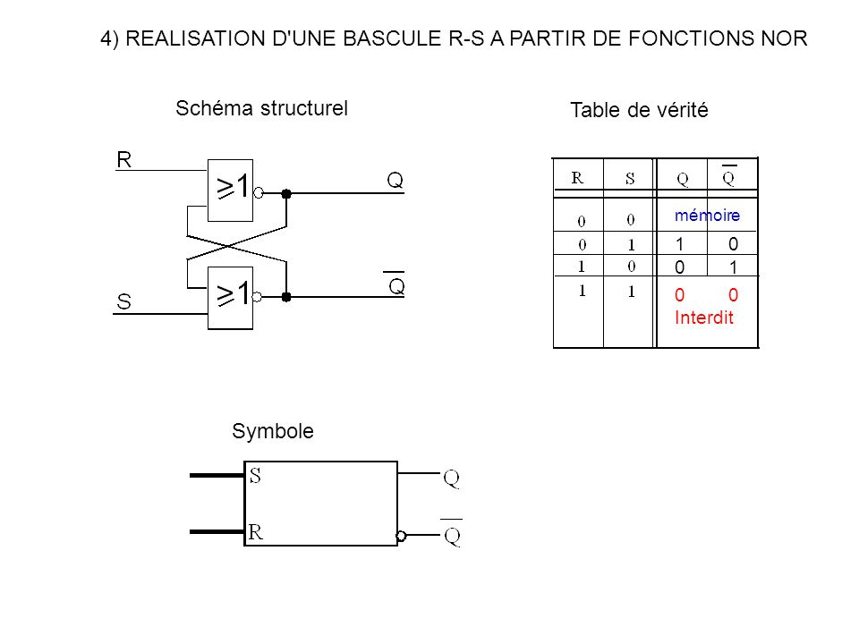 Sequence memorisation unitaire ppt t l charger - Table de verite multiplexeur 2 vers 1 ...