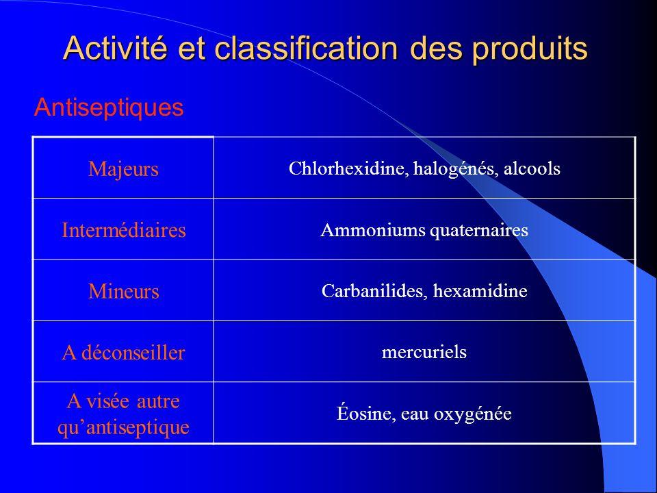 Activité et classification des produits
